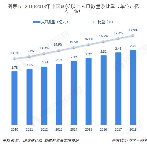 圖表1:2010-2018年中國60歲以上人口數量及比重(單位:億人,%)