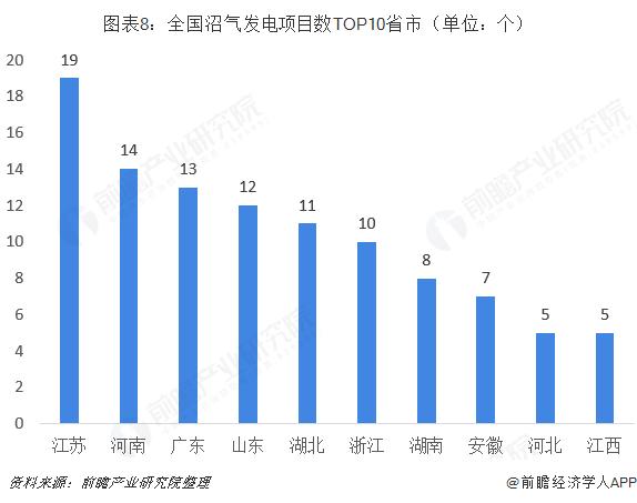 图表8:全国沼气发电项目数TOP10省市(单位:个)