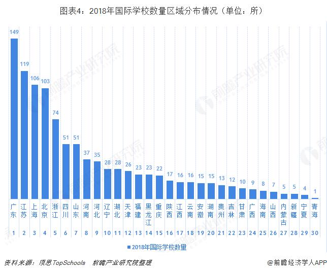 图表4:2018年国际学校数量区域分布情况(单位:所)