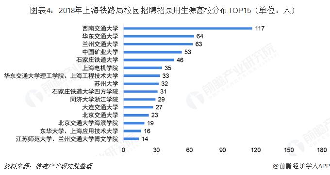 图表4:2018年上海铁路局校园招聘招录用生源高校分布TOP15(单位:人)