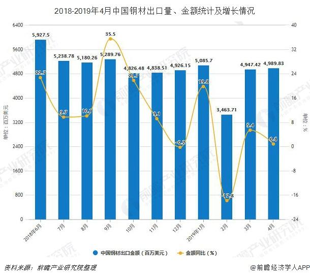 2018-2019年4月中国钢材出口量、金额统计及增长情况