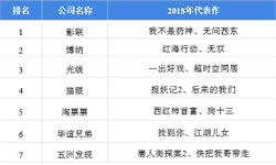 2018年中国电影产业发行市场竞争格局分析  新型互联网发行主体崛起,行业集中度下降