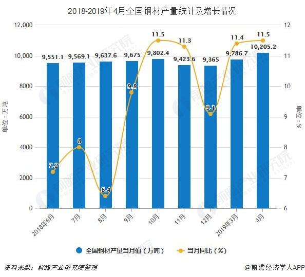 2018-2019年4月全国钢材产量统计及增长情况