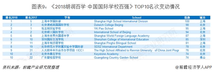 图表9:《2018胡润百学·中国国际学校百强》TOP10名次变动情况
