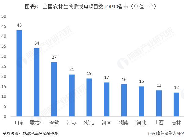 图表6:全国农林生物质发电项目数TOP10省市(单位:个)