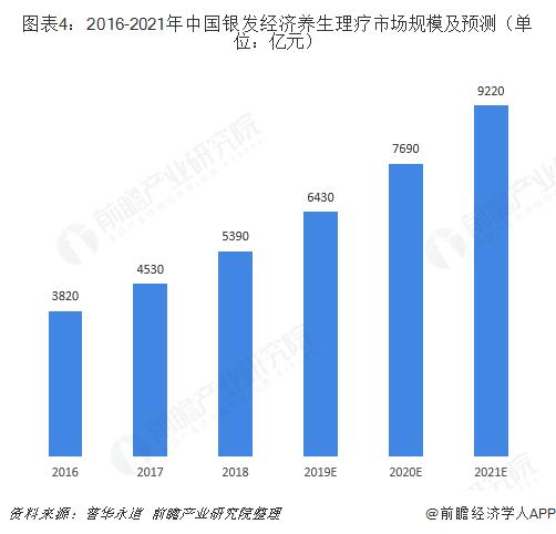 圖表4:2016-2021年中國銀發經濟養生理療市場規模及預測(單位:億元)