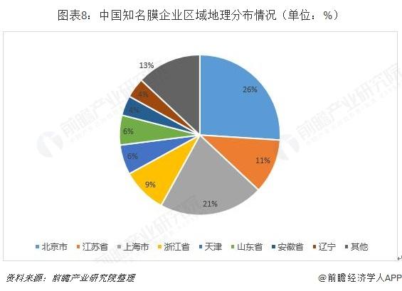 图表8:中国知名膜企业区域地理分布情况(单位:%)