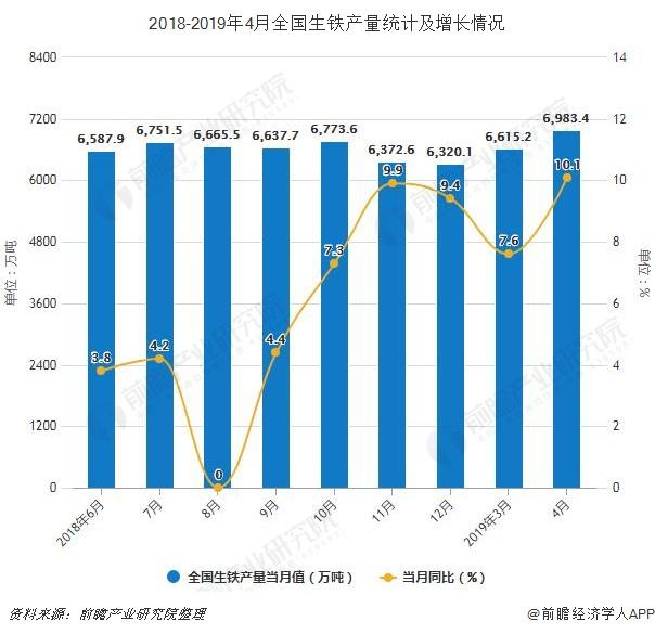 2018-2019年4月全国生铁产量统计及增长情况