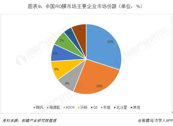 图表9:中国RO膜市场主要企业市场份额(单位:%)