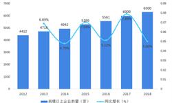 2018年家具行业市场竞争<em>格局</em>与发展趋势 <em>区域</em>发展不平衡,行业集中度偏低【组图】