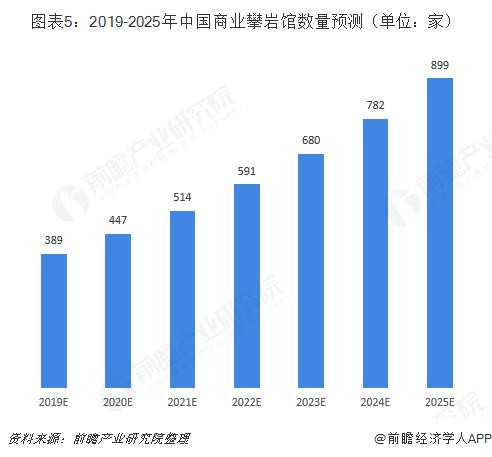 圖表5:2019-2025年中國商業攀巖館數量預測(單位:家)