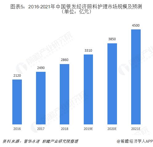 圖表5:2016-2021年中國銀發經濟照料護理市場規模及預測(單位:億元)