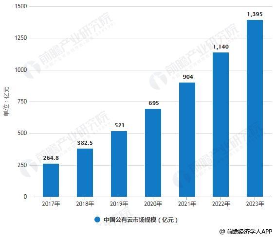 2017-2023年中国公有云市场规模统计情况及预测