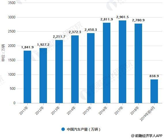 2011-2019年前4月中国汽车产销量统计情况