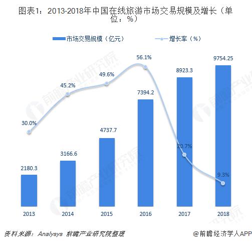 图表1:2013-2018年中国在线旅游市场交易规模及增长(单位:%)