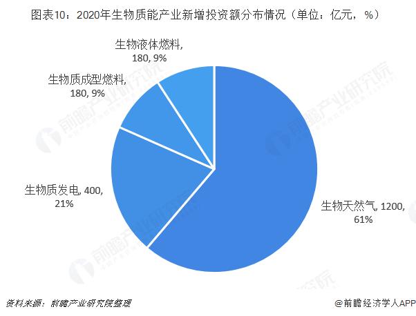 图表10:2020年生物质能产业新增投资额分布情况(单位:亿元,%)