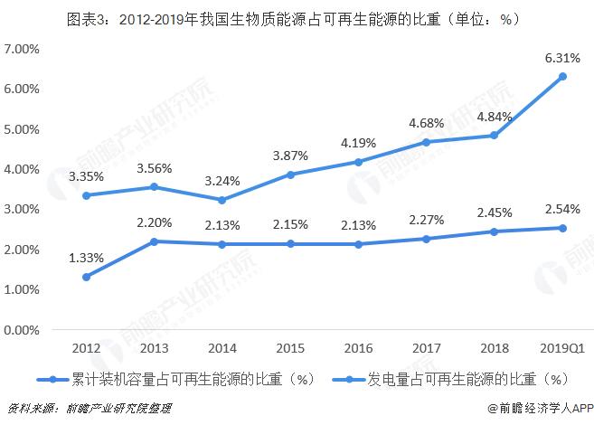 图表3:2012-2019年我国生物质能源占可再生能源的比重(单位:%)