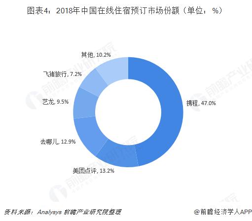 图表4:2018年中国在线住宿预订市场份额(单位:%)