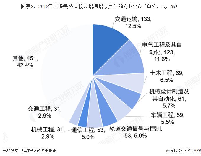 图表3:2018年上海铁路局校园招聘招录用生源专业分布(单位:人,%)