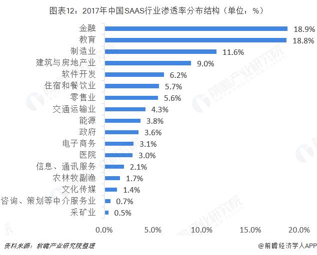 图表12:2017年中国SAAS行业渗透率分布结构(单位:%)