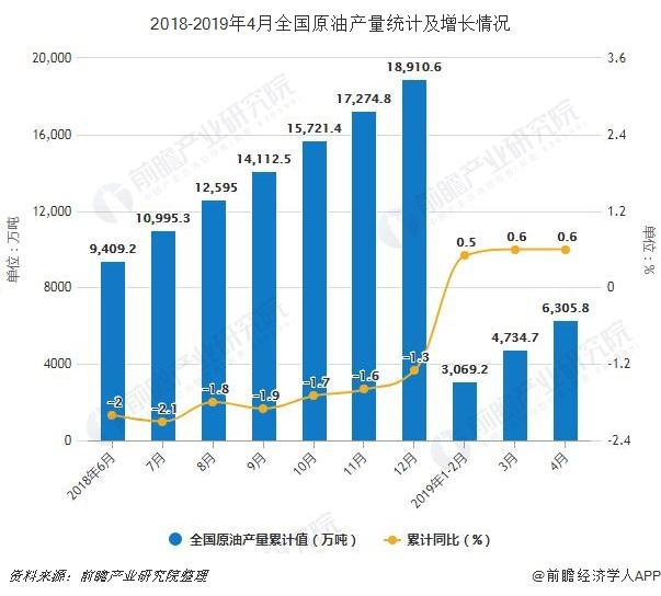 2018-2019年4月全国原油产量统计及增长情况