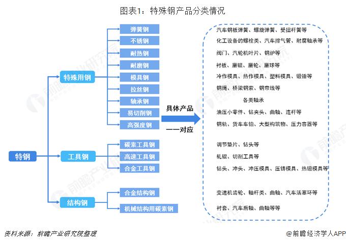 图表1:特殊钢产品分类情况