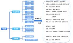 2018年中国特钢行业发展现状与市场前景 高端制造业发展支撑未来高端特?#20013;?#27714;增长【组图】