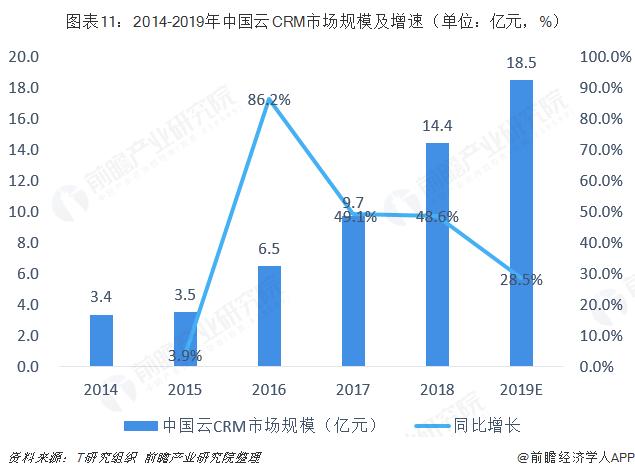 图表11:2014-2019年中国云CRM市场规模及增速(单位:亿元,%)