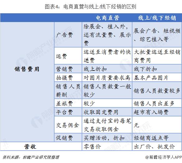 图表4:电商直营与线上/线下经销的区别