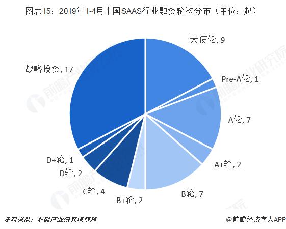 图表15:2019年1-4月中国SAAS行业融资轮次分布(单位:起)