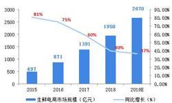 2018中国生鲜电商行业发展现状和市场前景分析,电商巨头纷纷布局生鲜电商【组图】