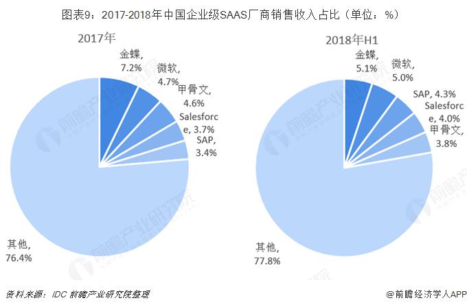 图表9:2017-2018年中国企业级SAAS厂商销售收入占比(单位:%)