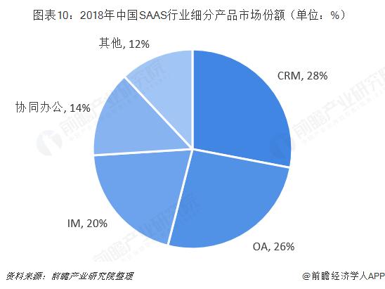 图表10:2018年中国SAAS行业细分产品市场份额(单位:%)