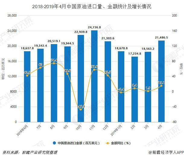 2018-2019年4月中国原油进口量、金额统计及增长情况