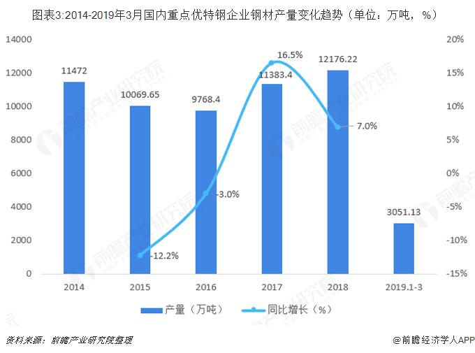 图表3:2014-2019年3月国内重点优特钢企业钢材产量变化趋势(单位:万吨,%)