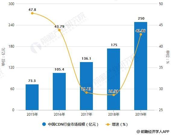 2015-2019年中国CDN行业市场规模统计及增长情况预测