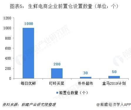 图表5: 生鲜电商企业前置仓设置数量(单位:个)