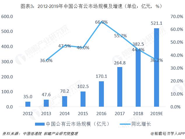 图表3:2012-2019年中国公有云市场规模及增速(单位:亿元,%)