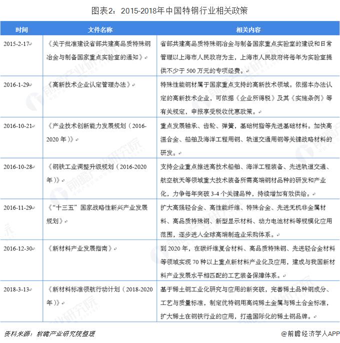 图表2:2015-2018年中国特钢行业相关政策