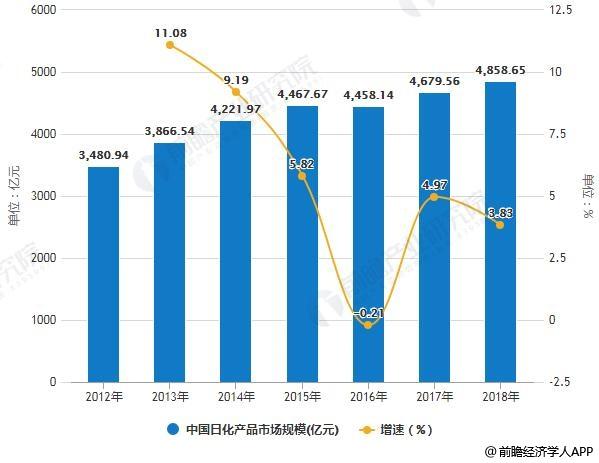 2012-2018年中国日化产品市场规模统计及增长情况