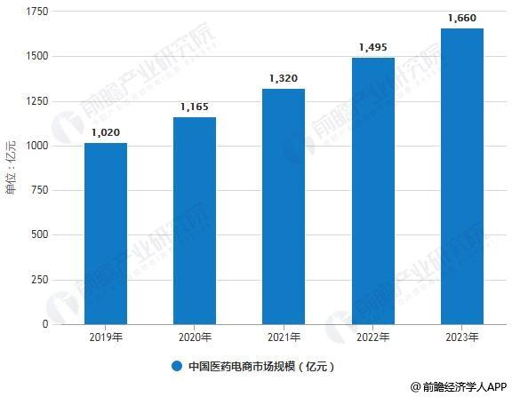 2019-2023年中国医药电商市场规模统计情况及预测