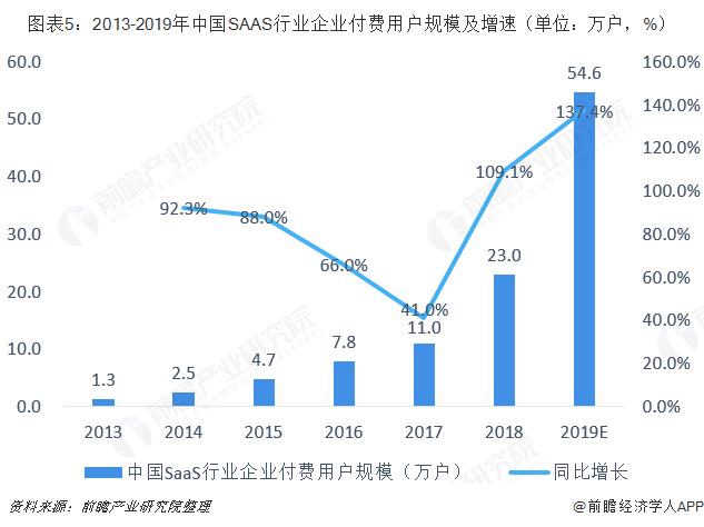 图表5:2013-2019年中国SAAS行业企业付费用户规模及增速(单位:万户,%)