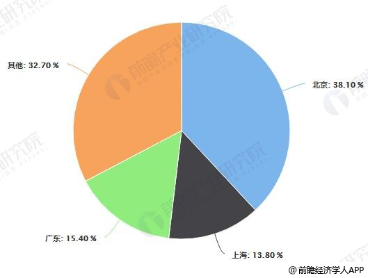 我国CDN牌照区域市场结构占比统计情况