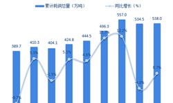 2018年铜行业应用市场现状与发展前景分析 电力行业需求大【组图】
