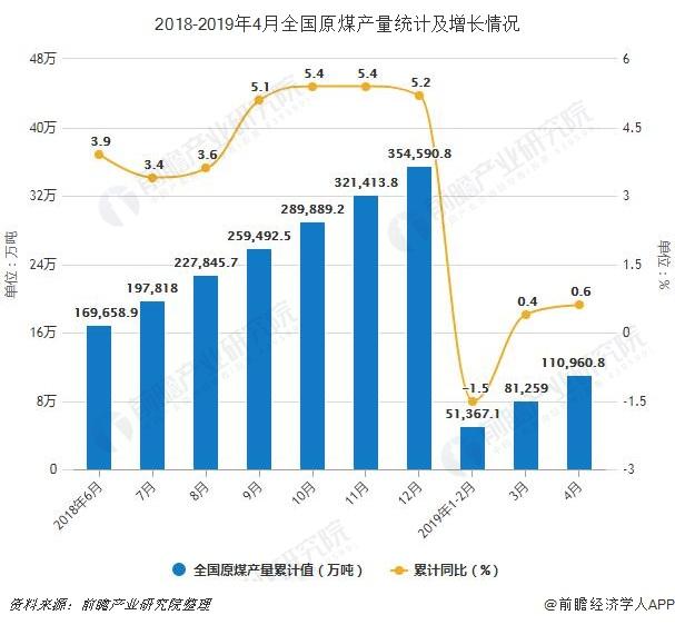 2018-2019年4月全国原煤产量统计及增长情况