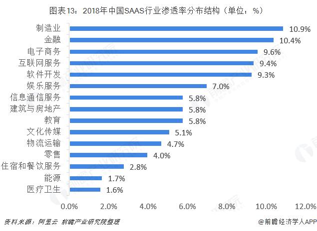 图表13:2018年中国SAAS行业渗透率分布结构(单位:%)