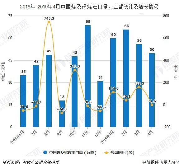 2018年-2019年4月中国煤及褐煤进口量、金额统计及增长情况