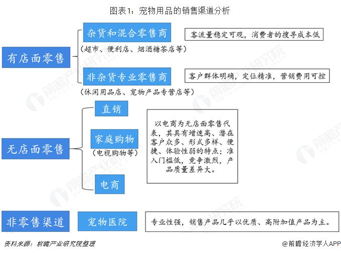 图表1:宠物用品的销售渠道分析