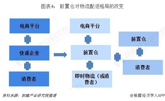 图表4: 前置仓对物流配送格局的改变