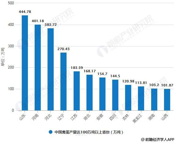 2017年中国禽蛋产量达100万吨以上省份统计情况